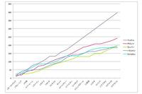 2013年のF1ドライバーズランキングトップ5のポイント数をグラフにしたもの。シーズン前半、アタマひとつだけ飛び出していたベッテルが、第11戦ベルギーGPからの破竹の9連勝で孤高のポジションまで突き抜けていったのが分かる。ランキング2位に終わったアロンソは、混戦の前半戦を経てベルギーから3連続で2位の座を獲得。ベッテル以外のライバルに差をつけた。終盤のウェバーの追い上げも目覚ましかった。