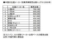 (表1)メーカー別乗用車販売台数トップ10