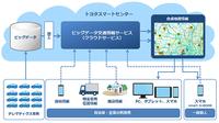 「ビッグデータ交通情報システム」の概要。トヨタがテレマティクスサービスを通して収集したデータ(ビッグデータ)を、交通・流通システムに活用しやすい形に加工、一般に提供するというものだ。