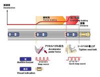衝突回避支援コンセプトの作動図。