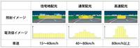 走行シーンに応じた配光制御の解説。