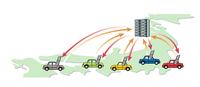 スマートループのイメージを表わすとこうなる。ユーザーは個々の走行情報をサーバーに上げる代わりに他車が上げた情報を携帯を通して受け取る仕組みだ。