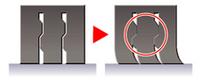 スタビリグリップ・サイプの概念図。サイプ内に突起があり、これが互いに支え合うことで、ブロックの倒れ込みを防止する。