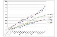 2014年のF1ドライバーズランキングトップ6のポイント数をグラフにしたもの。シーズンのはじめから終わりまで、ハミルトンとロズベルグによる孤高の闘いが繰り広げられたのが分かる。リカルドは、カナダ、ハンガリー、ベルギーと3勝し、ランキング3位のポジションを確かなものにした。