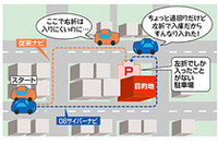 スマートループ情報を利用したクルマ(図では「08サイバーナビ」)と利用しなかったクルマ(図では「従来ナビ」)のルートの違い。施設の駐車場を目的地とした場合、通常は最短ルートを引き、その結果入りにくいルートを引いてしまうことがあるが、スマートループではそこを利用した他のユーザーの経験を活かして的確なルートを引くことができる。それが「オートパーキングメモリー」。