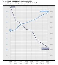 V6エンジンの進化を表すグラフ。水色の線は排気量(1リッター)あたりの馬力を、紺色の線は1psあたりの燃費(100kmあたりの燃料使用量)を示しており、燃費に関しては50年前の4分の1にまでなっていることがうかがえる。