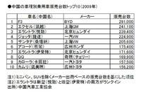 (表2)車種別乗用車販売台数トップ10
