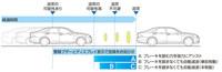 衝突回避支援システム「衝突回避支援型PCS」の作動イメージ。追突事故は急減速した先行車など、移動中の車両の間でも数多く発生しており、トヨタでは本システムに高い追突事故低減効果を期待している。