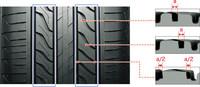 ミシュラン、静粛性を追い求めたタイヤ「Primacy LC」発売