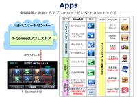 「Apps」は「T-Connect」を介した専用アプリの提供サービスである。