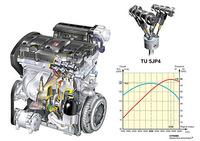 これは1.6リッター「TU5JP4」直4ユニット。110ps/5750rpmの最高出力と15.0kgm/4000rpmの最大トルクを発生する16バルブユニットである。