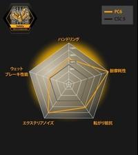 新製品「プレミアムコンタクト6」と、従来品「コンチスポーツコンタクト5」との性能比較。