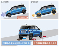 「キャスト アクティバ」の4WD車には、走破性能を高めるために「ダウンヒルアシストコントロール(DAC)制御」などの機能が搭載される。