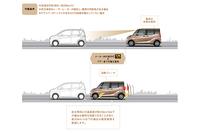 「低車速域衝突被害軽減ブレーキシステム(FCM-City)」