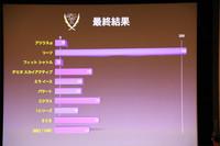 日本カー・オブ・ザ・イヤー2011-2012の投票結果。リーフが他を圧倒。