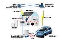 住宅にはソーラーと燃料電池の2つの発電システムが設置される(この図では電力網とも結ばれている)。さらにPCSを介してリーフへの充電と、リーフからの給電を受ける。PCSは住宅の配電盤に接続する仕組み。