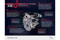 ジャガーの新ディーゼルエンジン「INGENIUM(インジニウム)」。