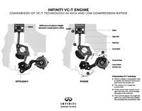 次世代型ターボエンジン「VC-T」の可変圧縮比機構を説明するイメージ図。ピストンの可動範囲を変えることで、運転状況に最も適した燃焼を実現させる。