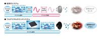 デジタル信号伝達の概念比較図。