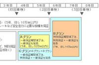マツダ、新保証プログラム「パックde753」発売の画像
