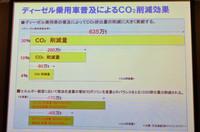 ディーゼル車のシェアは世界的に拡大傾向にあるが、日本では90年代半ば頃から減少傾向にある。燃費に優れるディーゼル車の普及は、CO2排出量の低減につながるとされているだけに、その普及が望まれるところ。