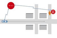 新技術のイメージ図。GPSのデータをもとに、歩行者とクルマがお互いの位置情報を知らせあう。