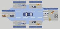 セーフティシールドとは、前方だけでなく、横方向、斜め後方、後方の衝突リスクを検知し、自動ブレーキを作動させるなどして、全方位の危険を回避できるようにする予防安全技術のこと。
