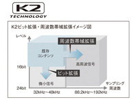 K2ビット拡張・周波数帯域拡張イメージ図