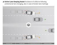 「アクティブレーンキープアシスト」は、対向車もしくは隣車線に車両がいる時に、自車が車線を逸脱しそうになると、車両を車線内に引き戻す。単に車線を逸脱しそうな時はステアリングを振動させて警告するにとどめる。