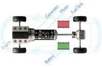 ハイブリッドシステムの働きは、(a)発進・低中速走行時には、エンジンを止め、モーターのみで走行、(b)通常走行時は、エンジンが車輪を回すと同時にモーターも回転させ、発電しバッテリーを充電。(c)全開、急加速時は、エンジンとバッテリーの電力で回るモーターを駆動しパワーアップ、(d)減速、ブレーキ時は、車輪がモーターを駆動して発電、電力をバッテリーに貯蔵(回生ブレーキ)、(e)停車時は、エンジンを自動的に停止(アイドリングストップ)、(f)バッテリー充電量が少なくなると、エンジンが発電機を駆動して発電、というもの。