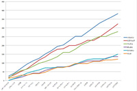 """グラフは、2015年のF1ドライバーズランキングトップ6の推移。戦況は、ハミルトン対ロズベルグのメルセデス勢にフェラーリのベッテルを加えての""""先頭集団""""と、ウィリアムズの2人(ボッタス&マッサ)にフェラーリのライコネンが絡む""""第2集団""""に二極化した。シーズン中盤以降のハミルトンのスパートが顕著だ。"""