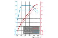 ノーマルの「T4」エンジンと、「ポールスター・パフォーマンス・パッケージ」をインストールしたものとの、性能曲線の比較。(写真=ボルボ・カー・ジャパン)